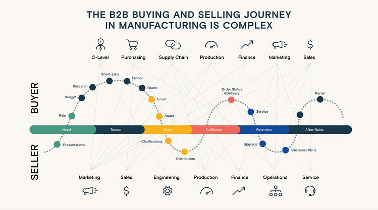 B2B buying and selling journey in manufacturing is complex