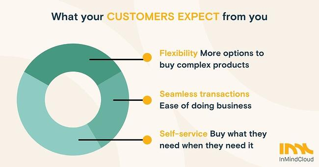 On-Demand-Webinar_ Digital Sales Fluid Handling - Customer expectations