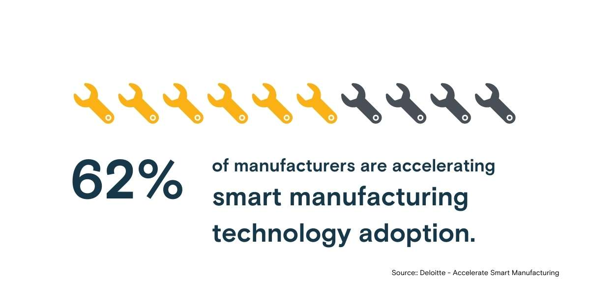 infographic - 62% of manufacturers are accelerating  smart manufacturing technology adoption