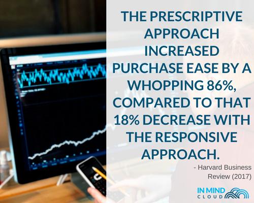 prescriptive-approach-industrial-b2b-sales-prescriptive.png
