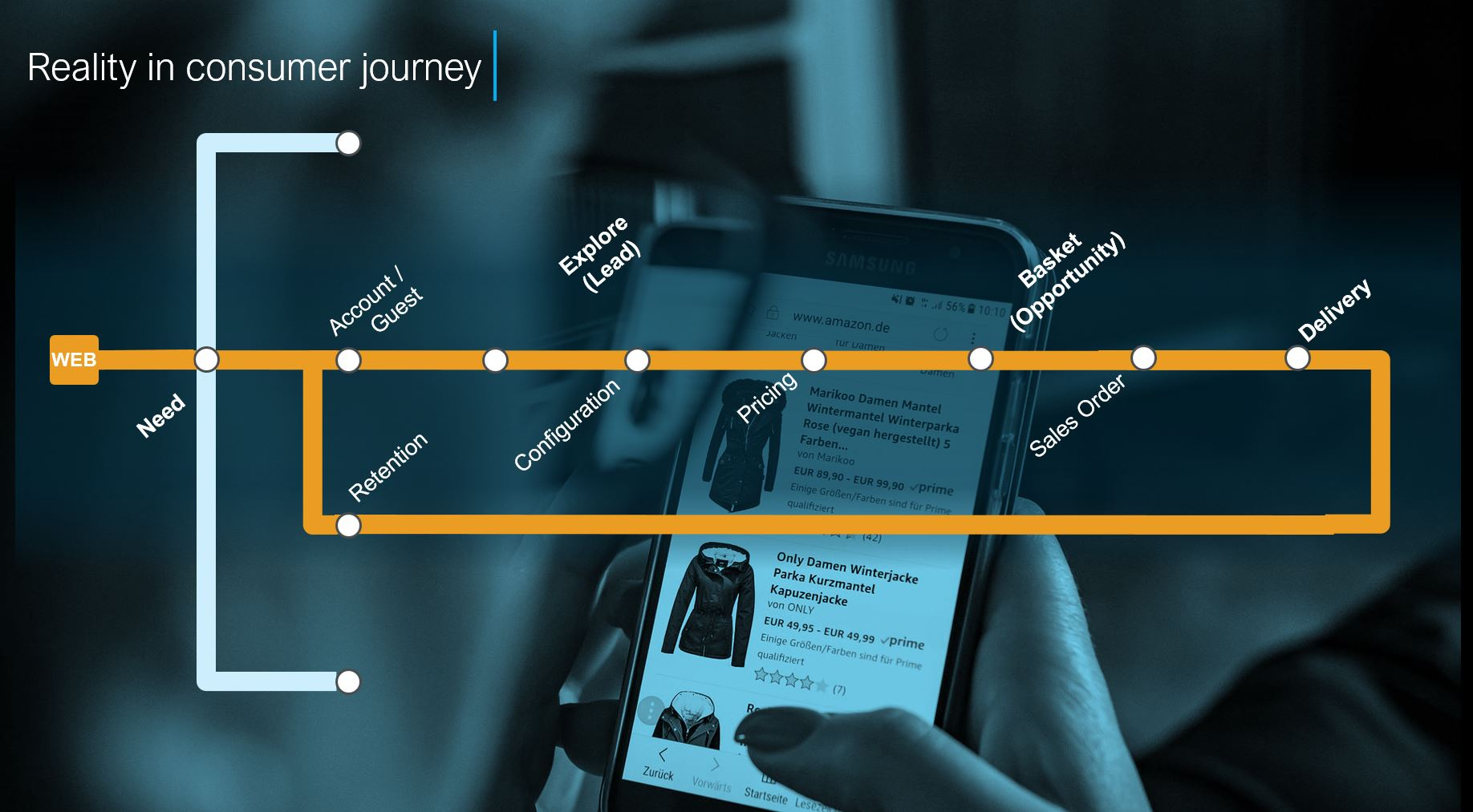 the consumer journey vs the b2b manufacturing customer journey