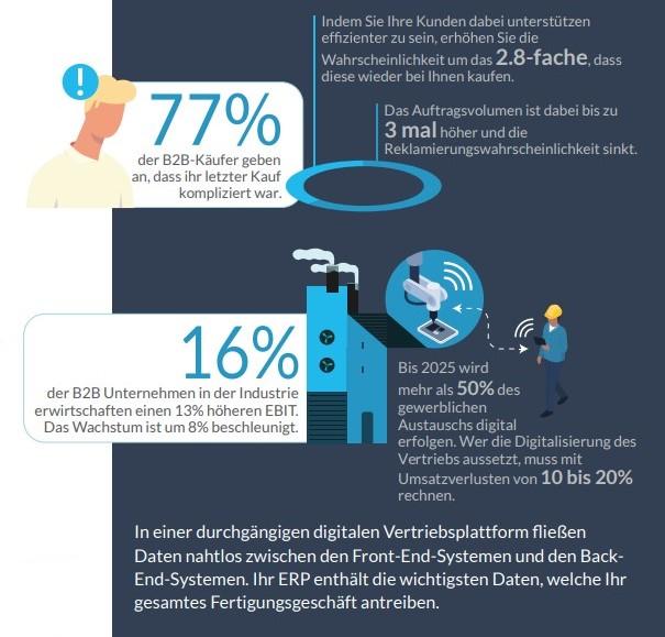 Infografik: Vorteile des Digitalen Vertriebs für Hersteller und die Industrie