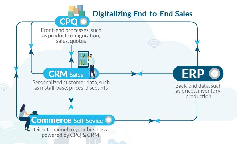 Infographic: Critical components of a Digital Sales Platform for manufacturers