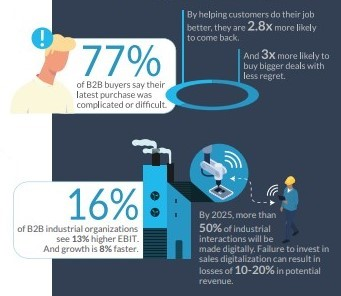 Infographic: Advantages of digital sales for manufacturers