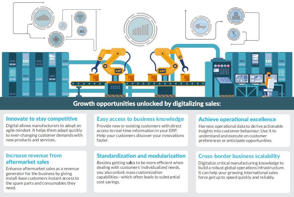 Infographic: Why manufacturers should invest in digital sales - growth opportunities