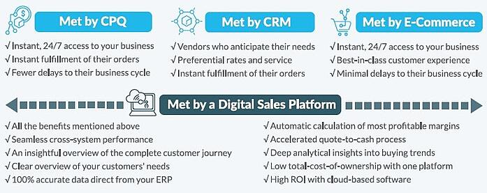 Infographic: How can a digital sales platform help manufacturing businesses