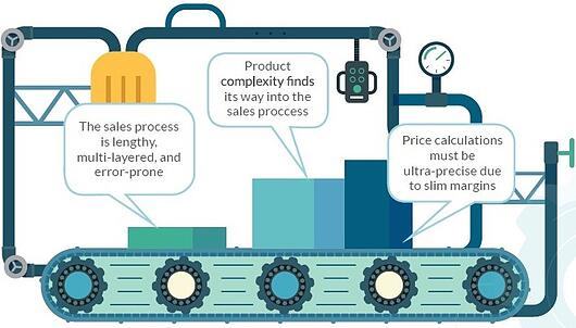 Infographic: Top 3 Manufacturing Sales Challenges