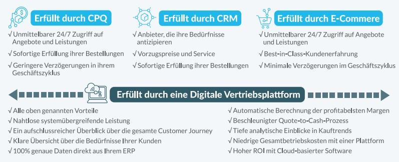 Infografik: Kundenerwartungen für eine umfassende Digitale Vertriebsplattform