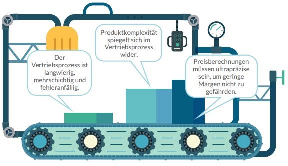 Infografik: Probleme im Fertigungsvertrieb
