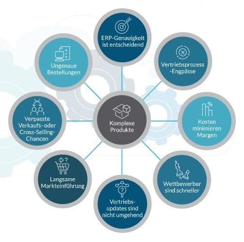 Infografik: Herausforderungen im Fertigungsvertrieb
