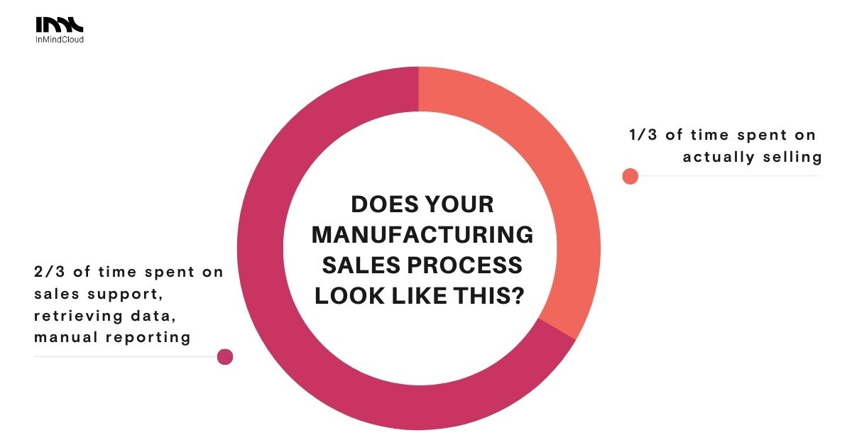 How digital lowers manufacturing costs of sales (1)