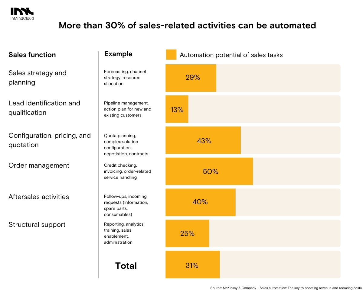 How digital lowers manufacturing costs of sales