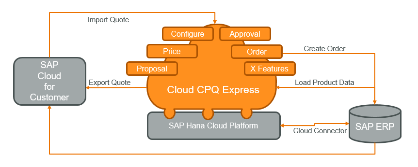 Cloud CPQ Express Architecture -- C4C Add-on - In Mind Cloud