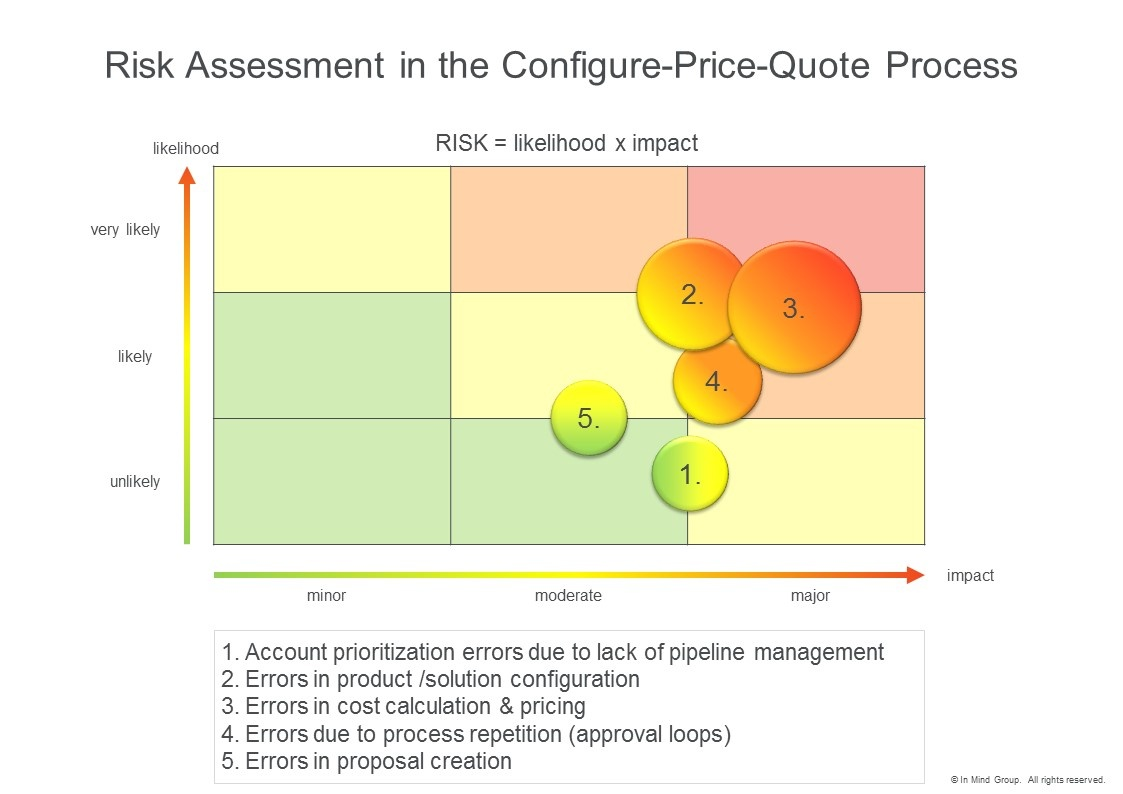 Risk Assessment in the Configure Price Quote Process Matrix free Download Graphic