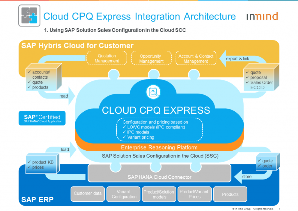 Cloud CPQ Express Architecture_1_with SAP SSC
