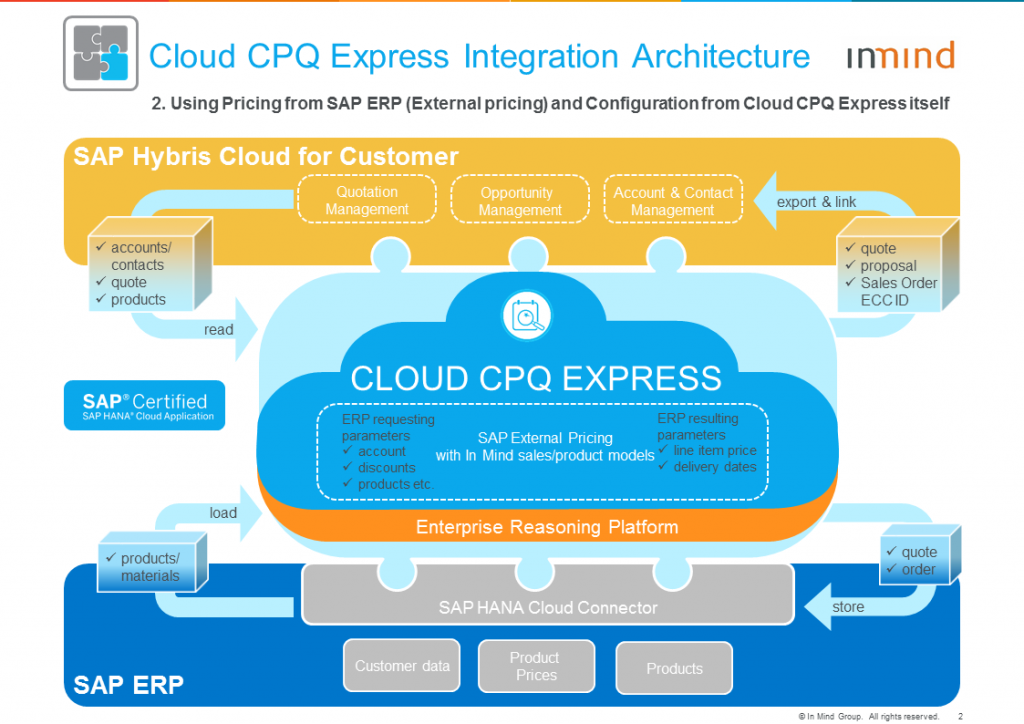Cloud CPQ Express Architecture_2_with ERP External Pricing