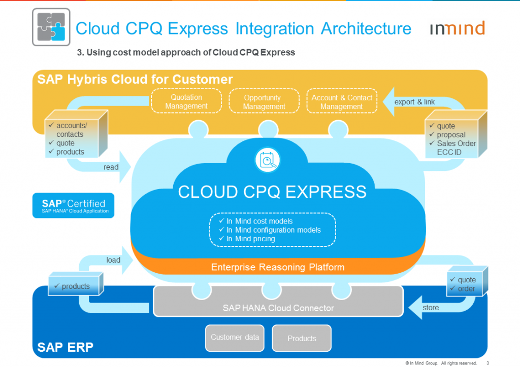 Cloud CPQ Express Architecture_3_with In Mind cost models