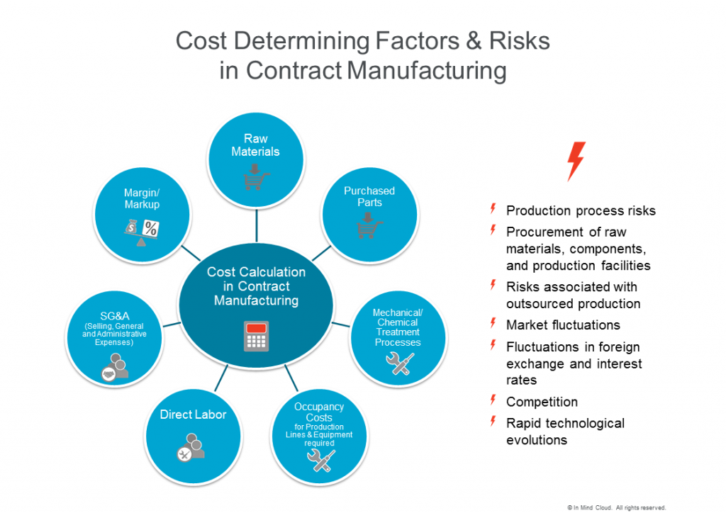 Cost determining factors and risks in contract manufacturing