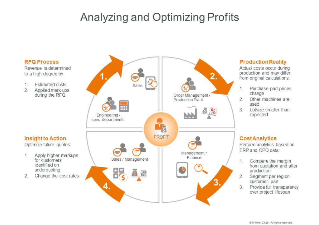 Analyzing and optimizing profits for contract manufacturing industries