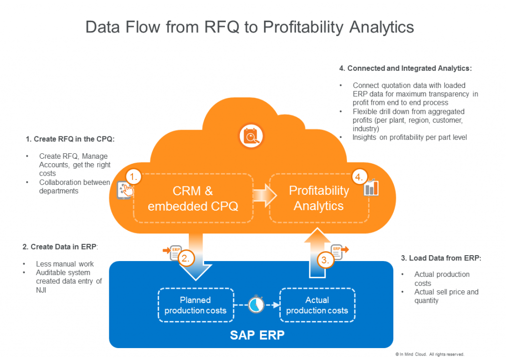 Data flow from RFQ to Profitability Analytics for Contract Manufacturing
