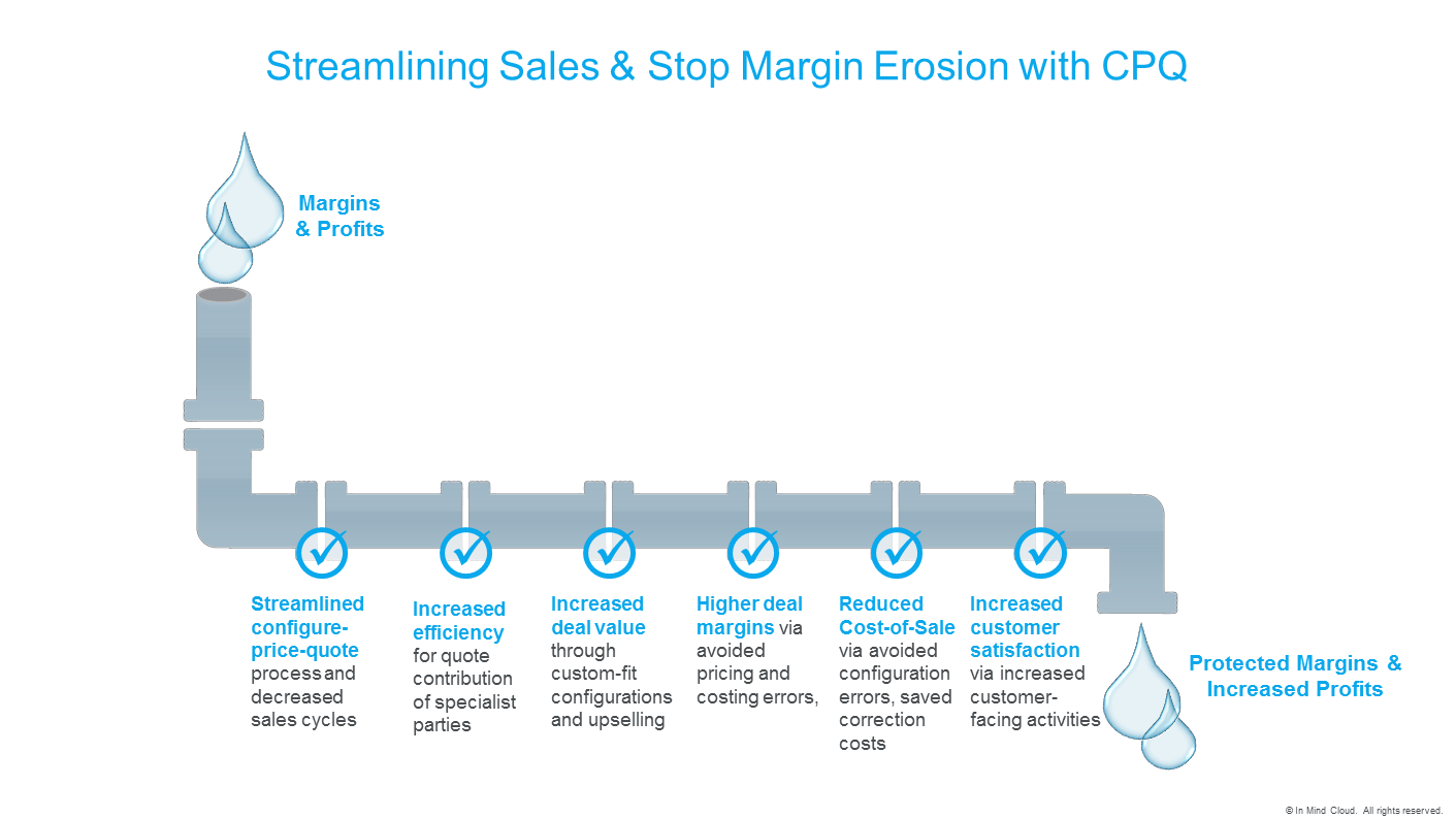 streamlining-sales-stop-margin-erosion-with-cpq_inmindcloud