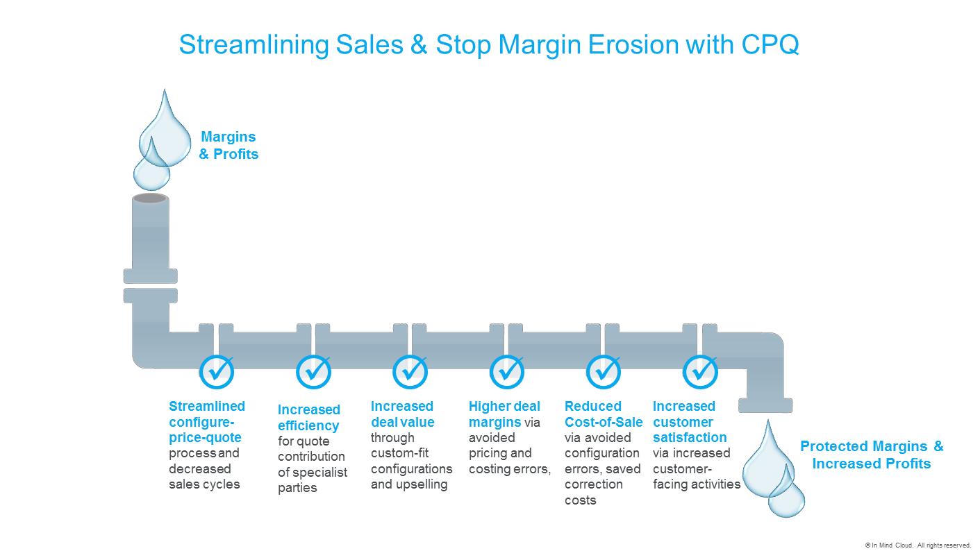 streamlining-sales-stop-margin-erosion-with-cpq_inmindcloud