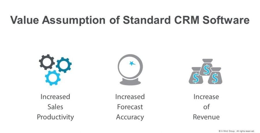Value Assumption of Standard CRM Software