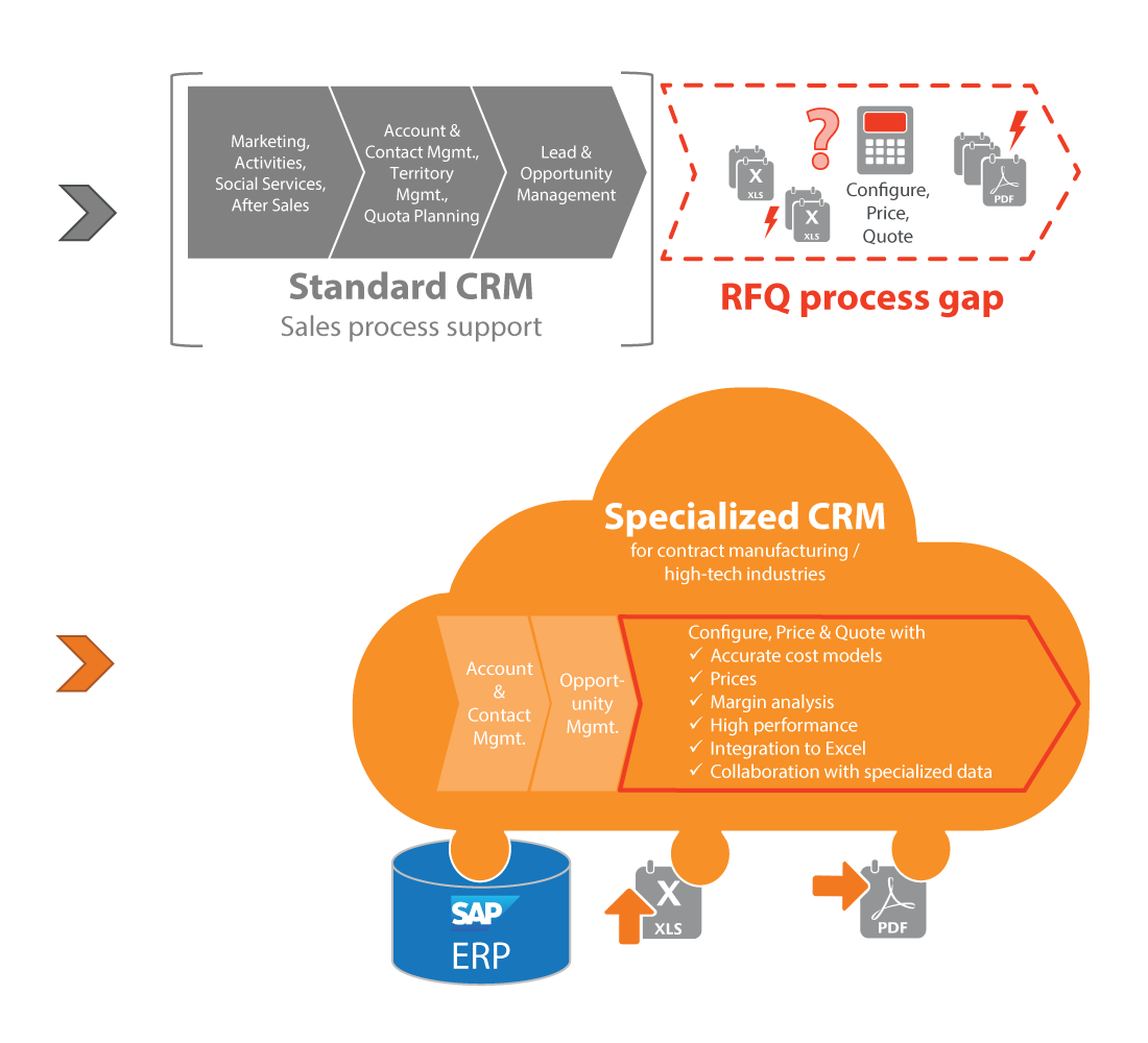 blog-graphics-specialized-crm-vs-standard-crm