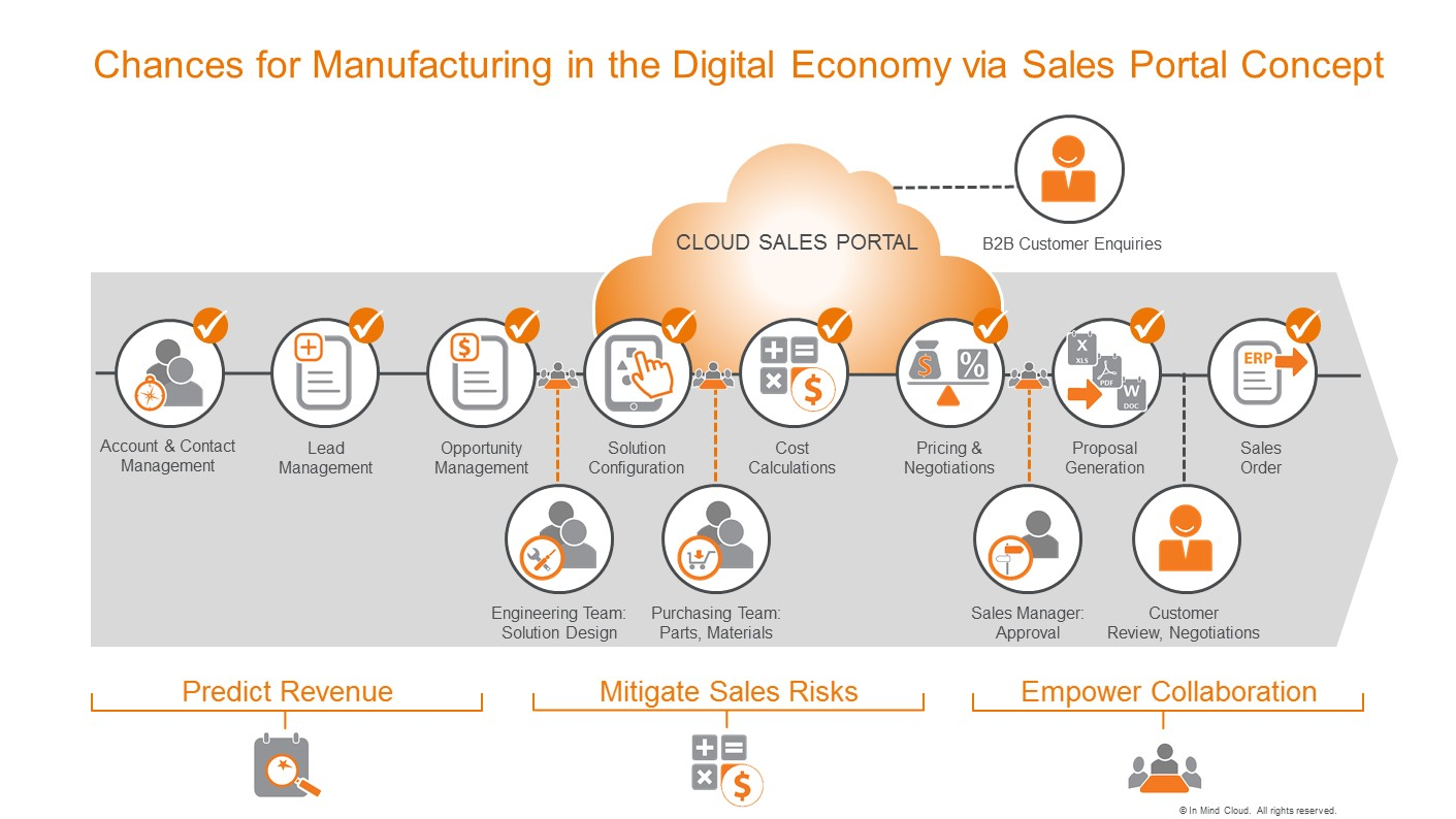 Chances for Manufacturing in the Digital Economy via Sales Portal Concept