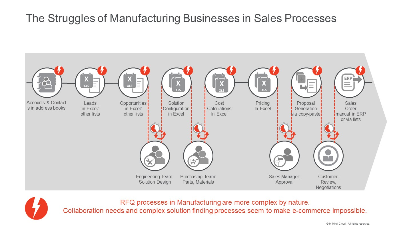 Digital Economy E-Commerce Struggles for Manufacturing industries