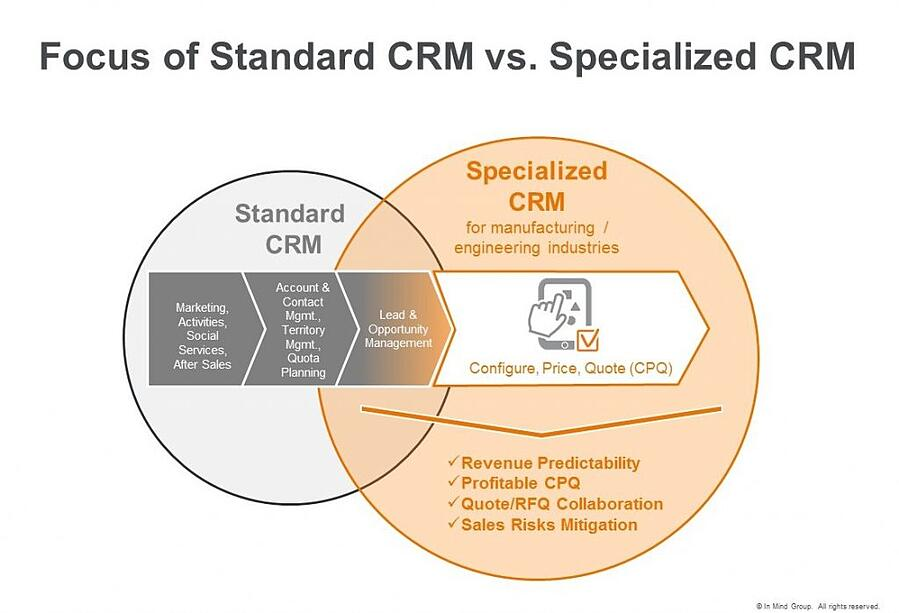focus of standard crm vs specialized crm