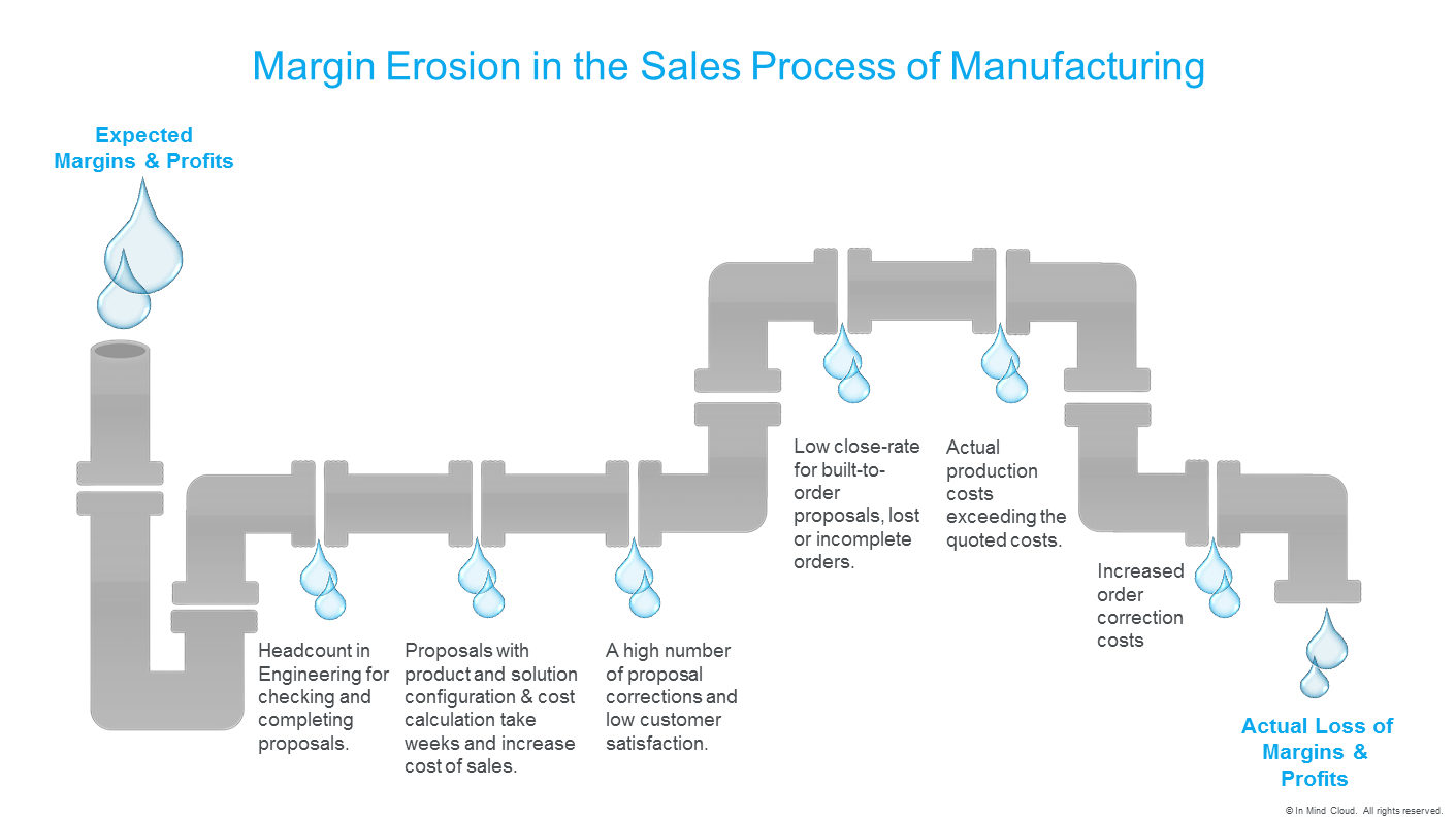 margin-erosion-in-manufacturing-infographic_inmindcloud