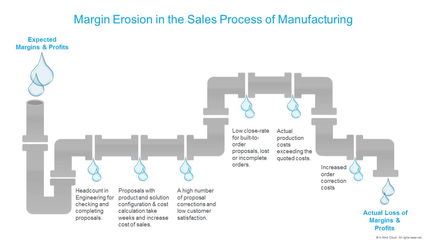 margin-erosion-in-manufacturing-infographic_inmindcloud