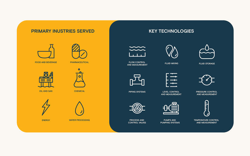 The four key market challenges for fluid handling manufacturers