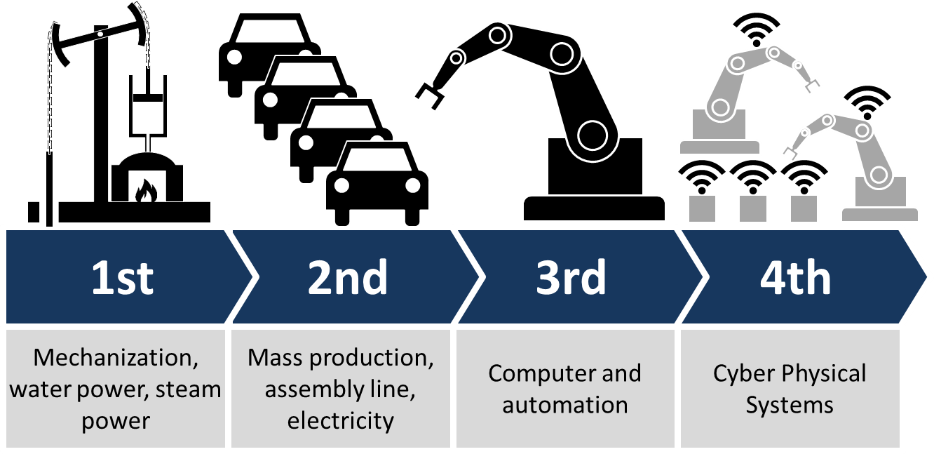 Industry_4.0