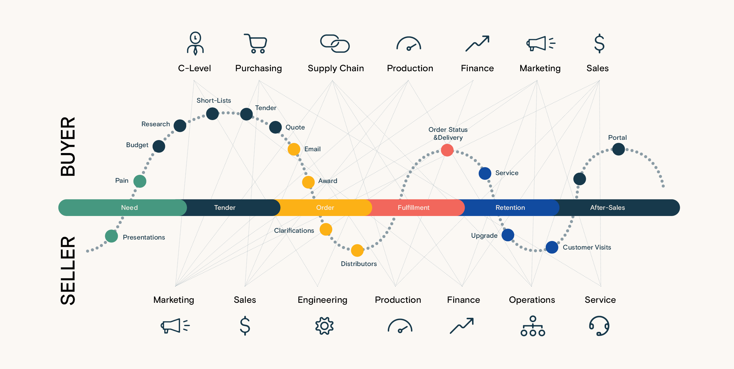 Infographics: The B2B buying journey in manufacturing is complex