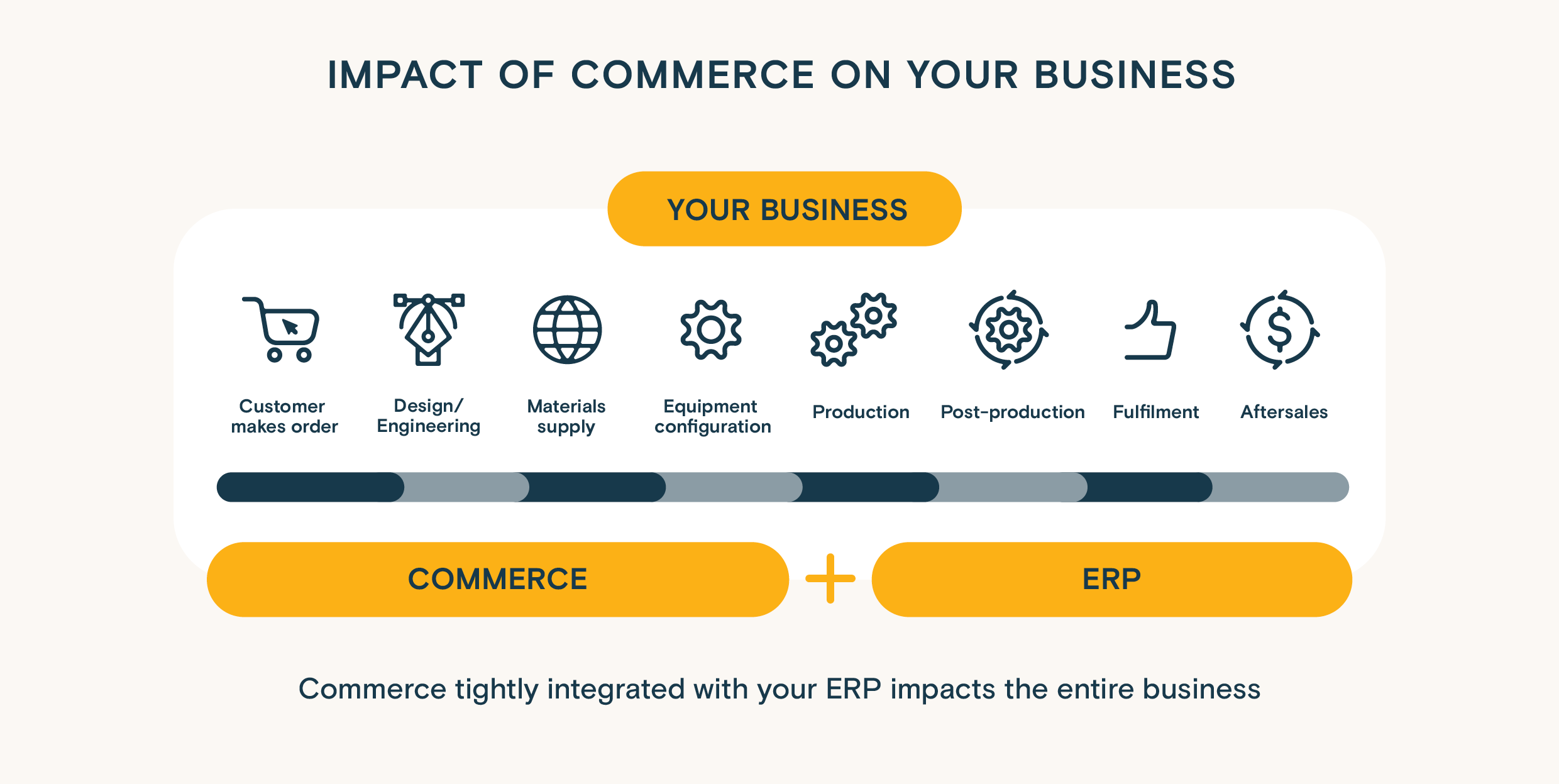 Infographics: Commerce or digital storefront has impact on the entire manufacturing business