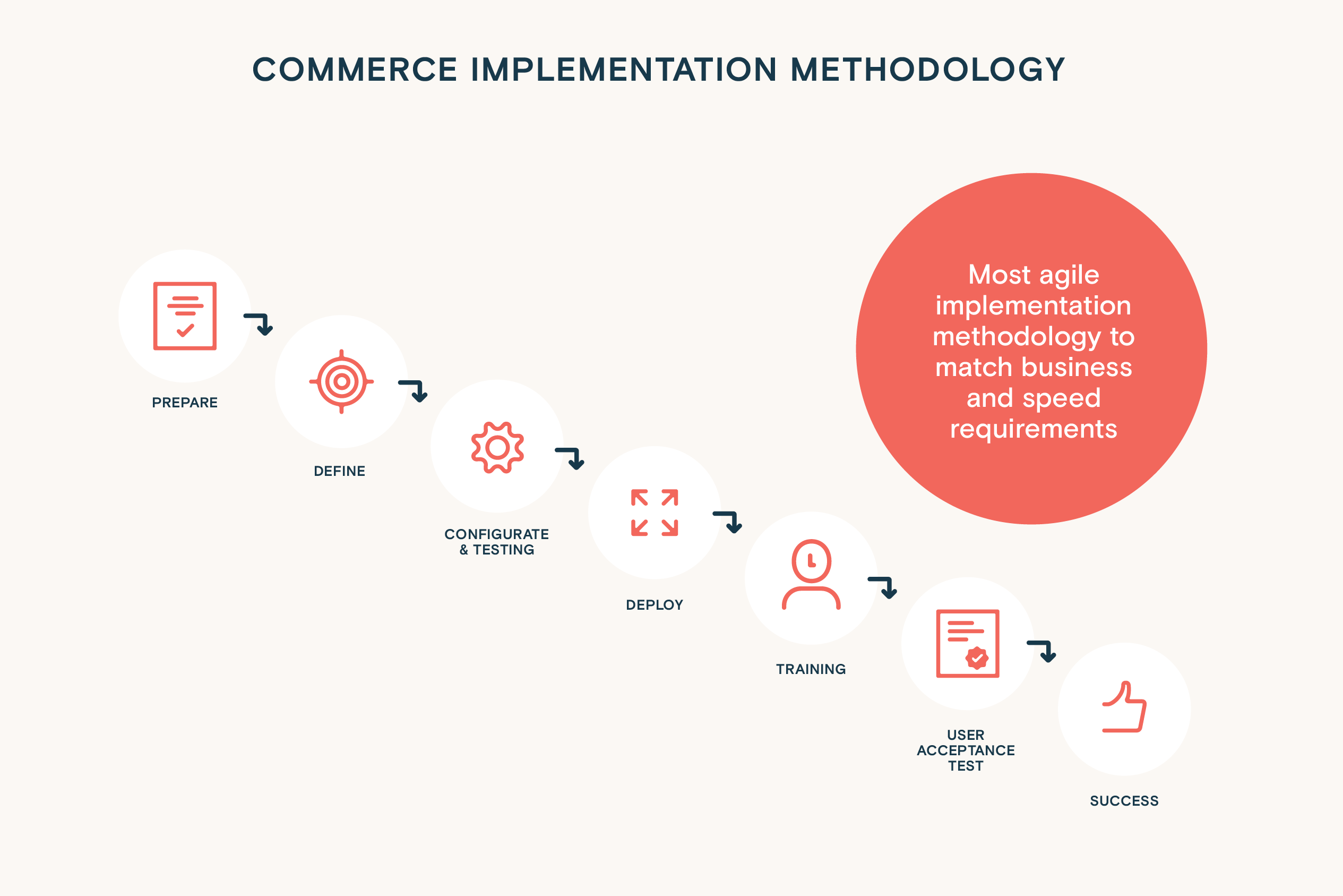 Infographics: In Mind Cloud implementation model based on agile methodology gets your digital store up and running in 3 months or less