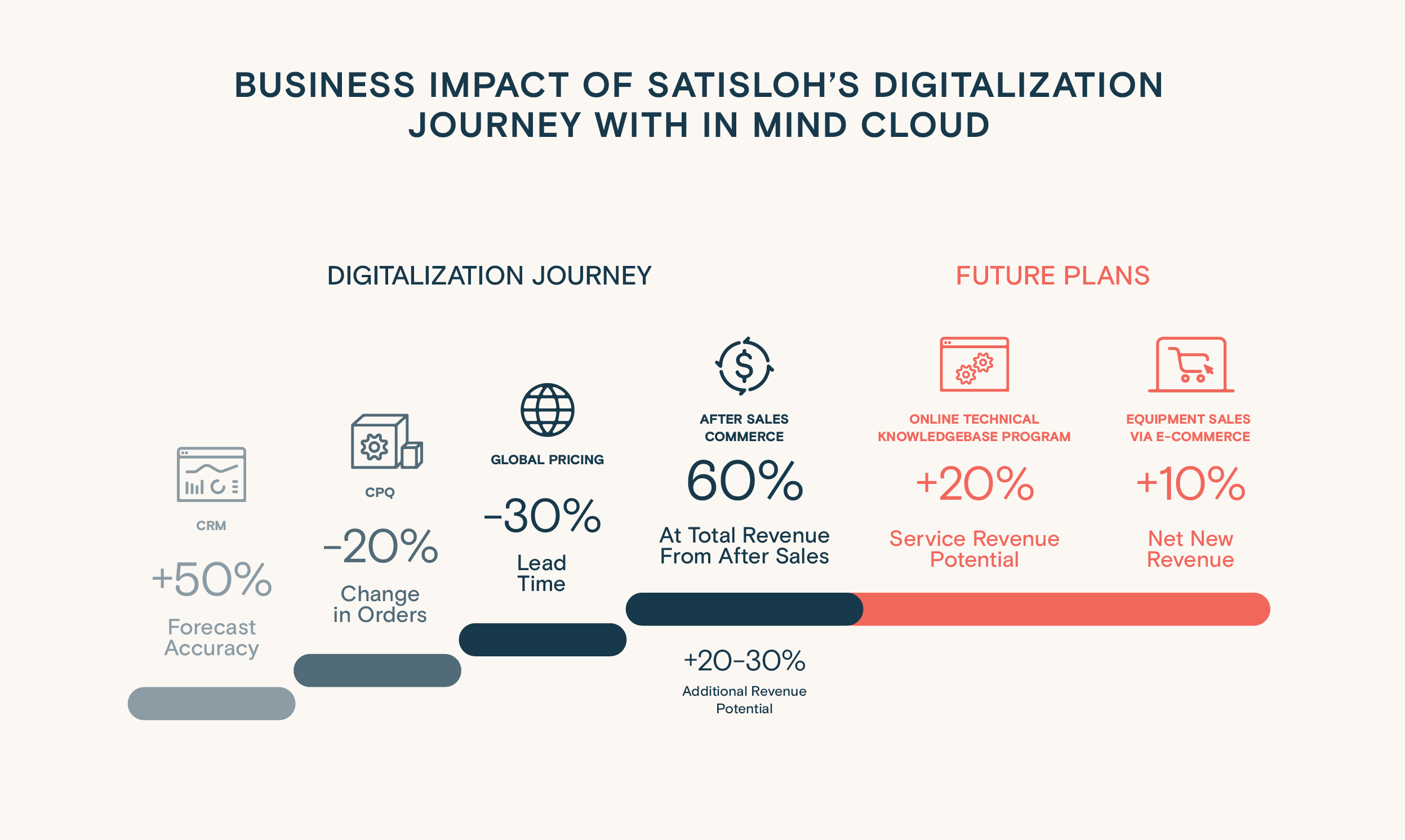 Infographics: Business impact of Satisloh's digitalization journey with In Mind Cloud