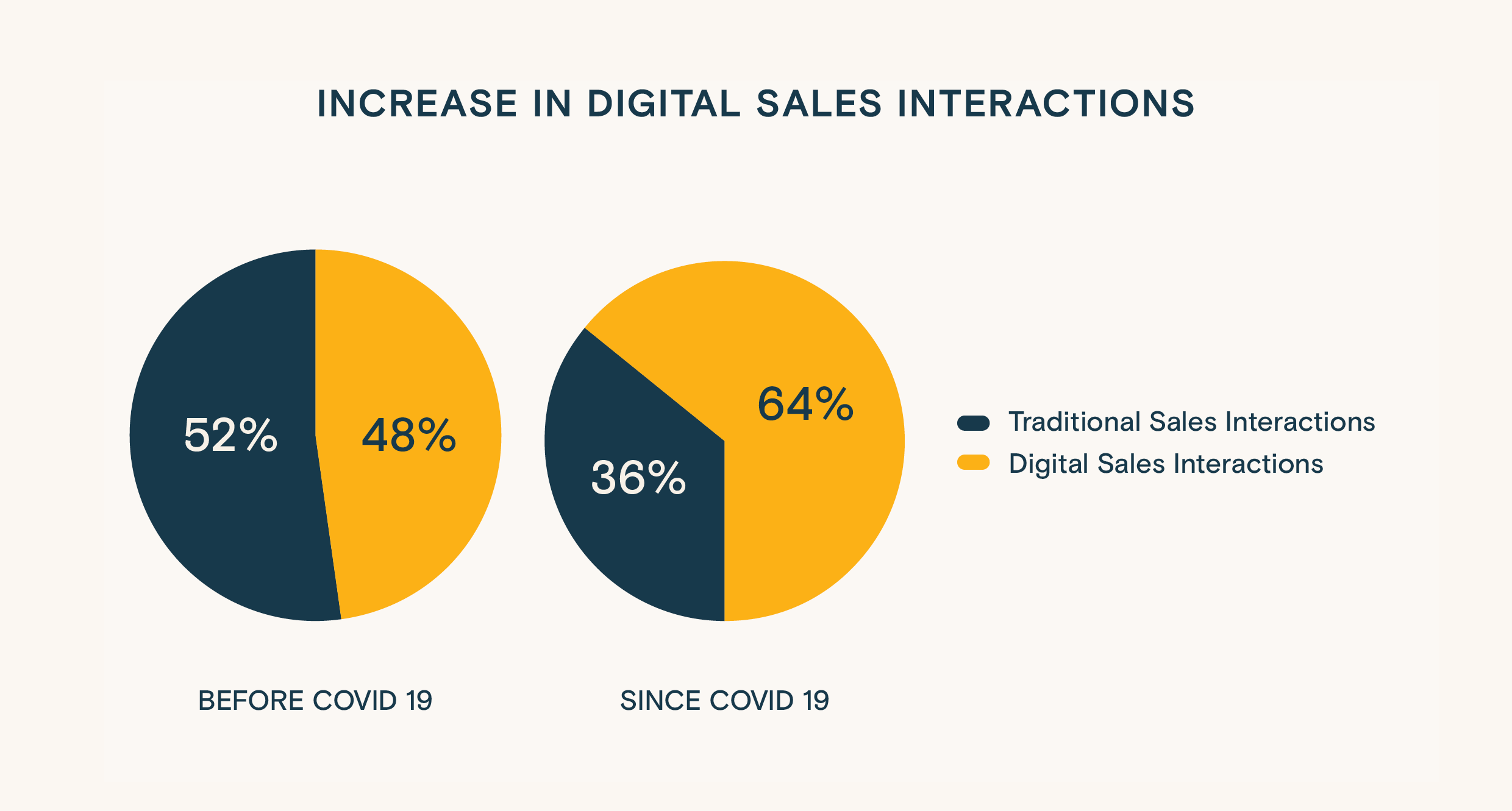 Infographics: Increase in digital sales interactions before and during COVID-19
