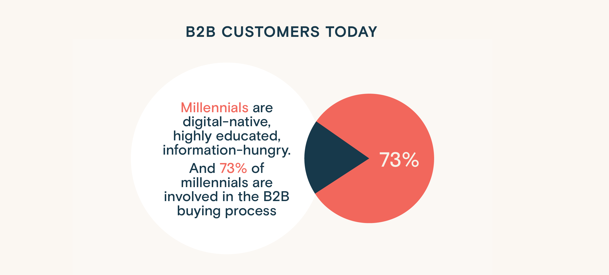 B2B customers increasingly comprises millennials