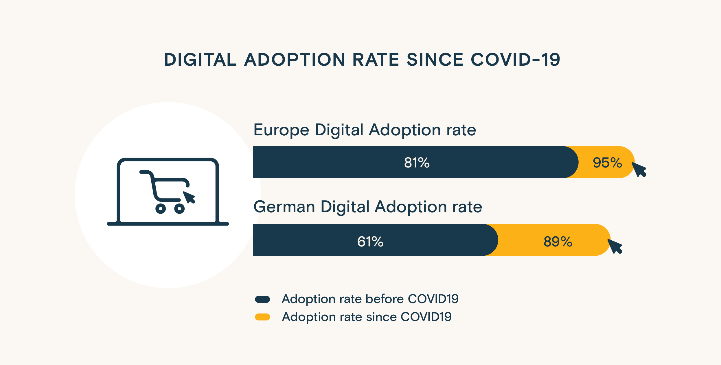 Infographics: Contrast in digital adoption rate for Germany against rest of Europe
