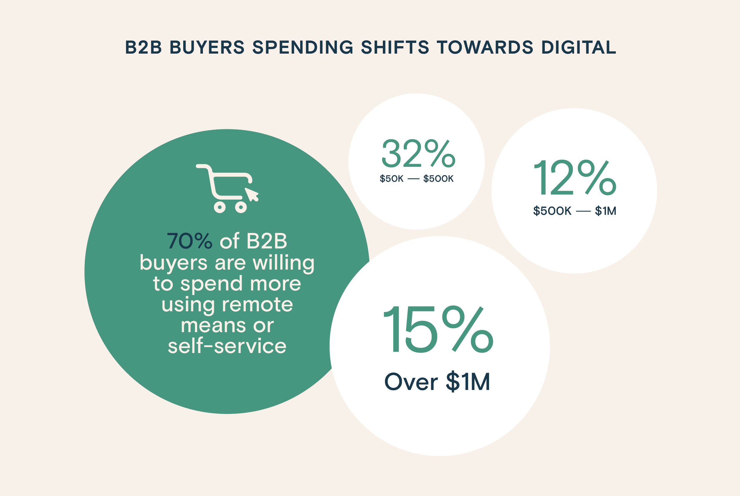 Infographics: B2B buyers spending shift towards digital and are willing to spend more online