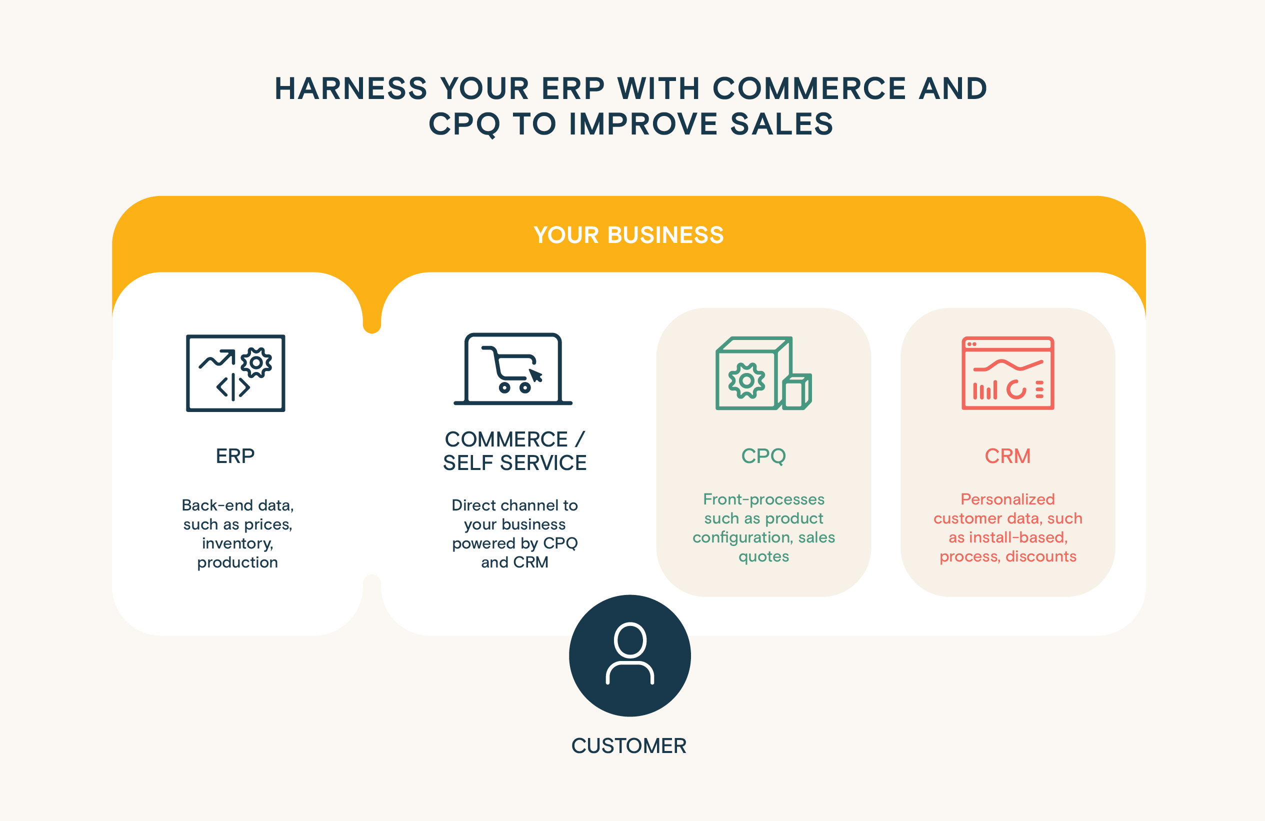 Infographics: Harness the data from your ERP with Commerce and CPQ to improve manufacturing sales