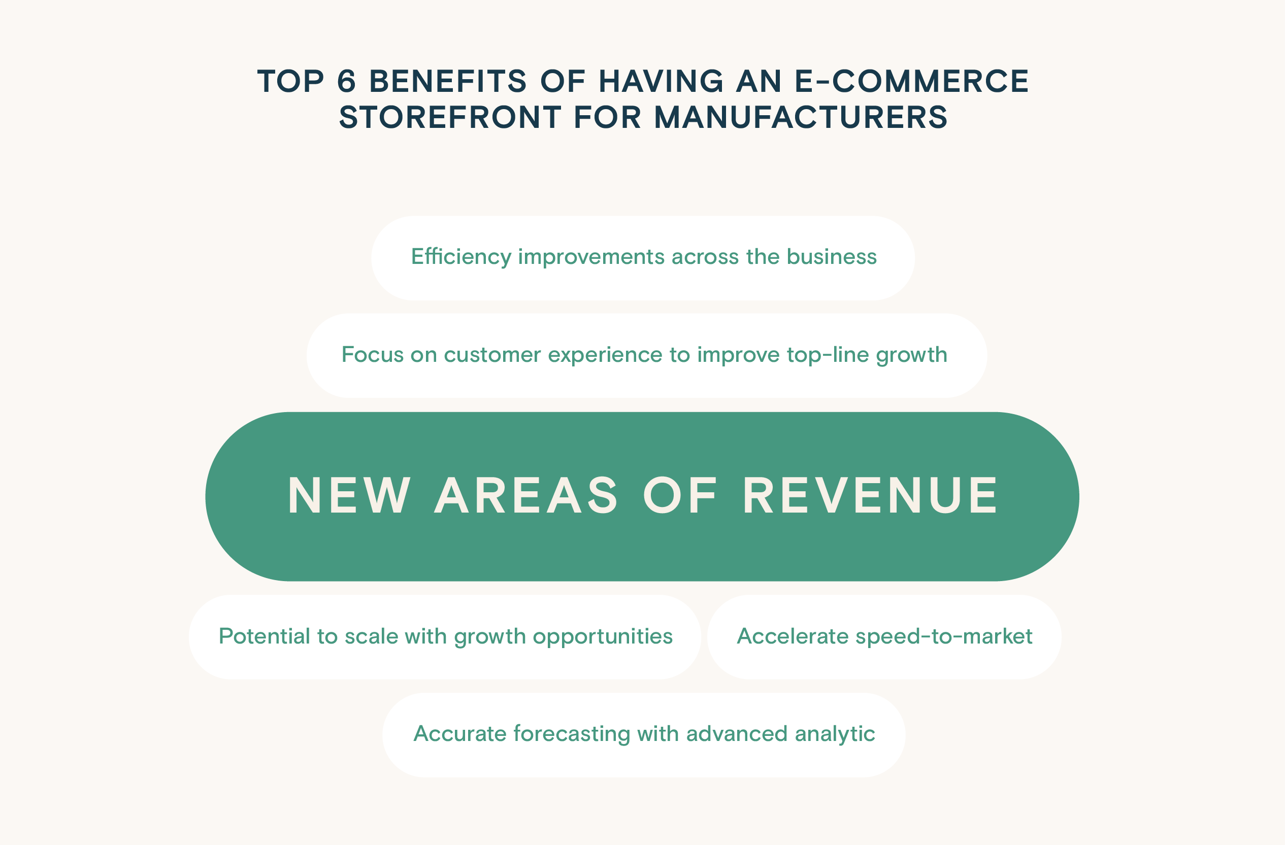 Infographics: Top 6 benefits of having an e_commerce storefront for manufacturers