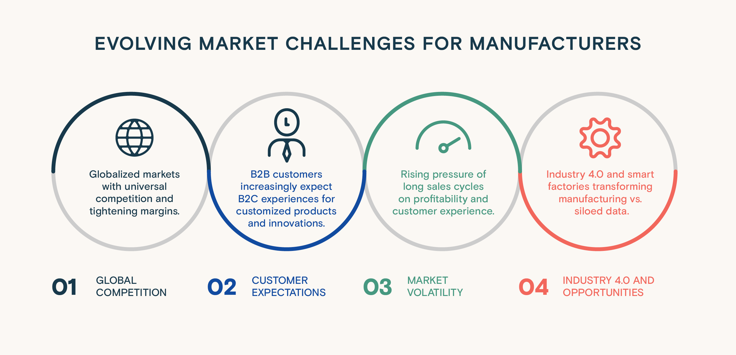 Evolving market challenges for manufacturers in 2021