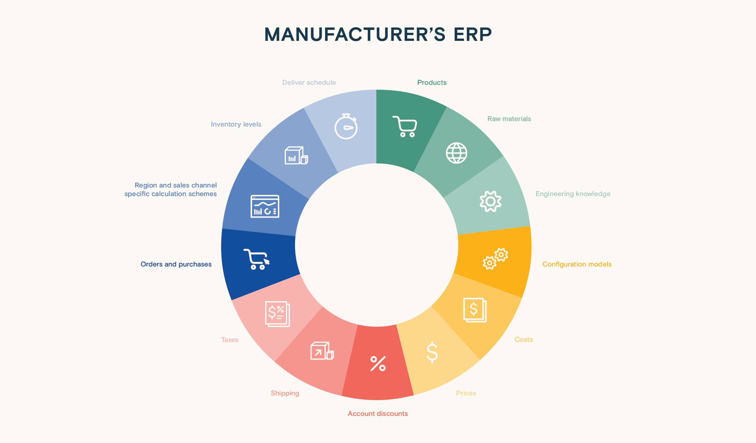 Valuable sales data Electrical Equipment manufacturers can extract from their ERP