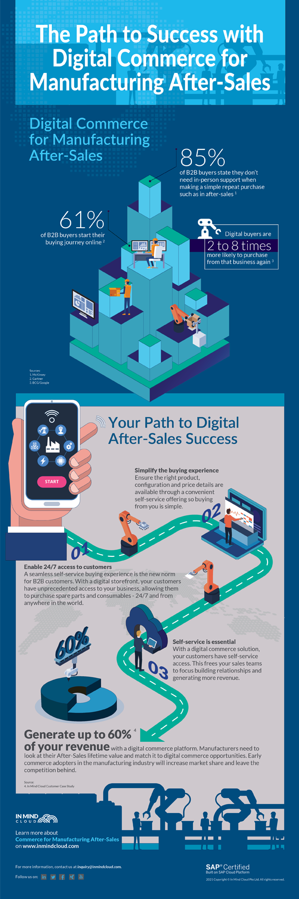 The Path to Success with Digital Commerce for Manufacturing After-Sales_infographic