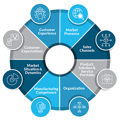 The key forces driving digital disruption in manufacturing companies