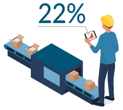 22% of manufacturing industry leaders saw higher than expected returns on their digital investment (RODI)